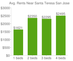 Graph of average rent prices for Santa Teresa San Jose